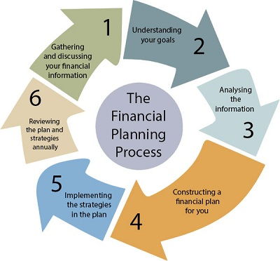 financial planning integrity financial services limited
